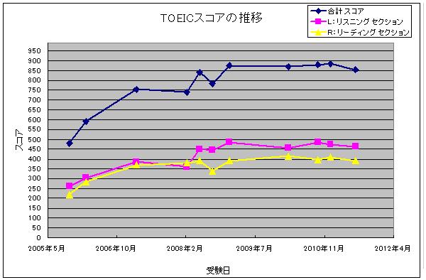 TOEICスコア推移グラフ